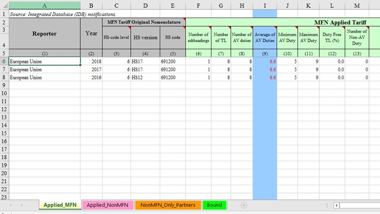 Figure 4: Example Excel spreadsheet showing tariffs